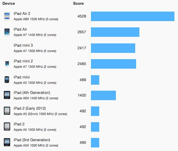 2014-ipad-benchmarks-multi-core