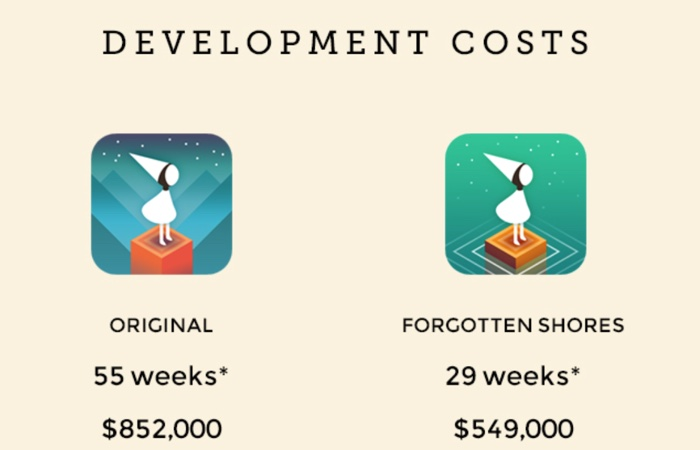 developmentcosts
