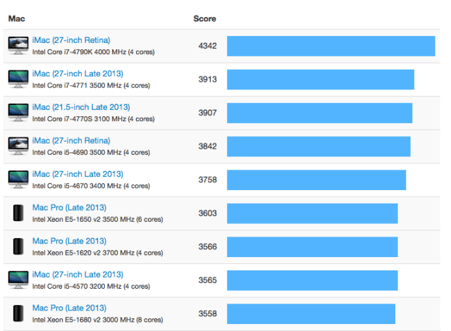 geekbench-retina-imac-single