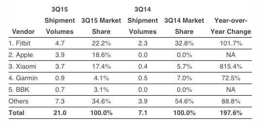 IDC-Q3-2015-Wearables