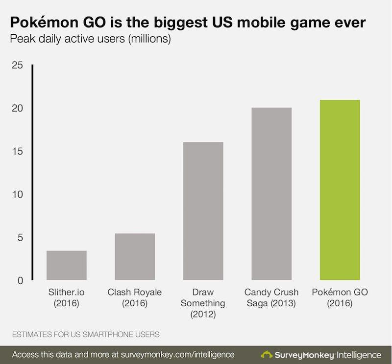 pokemon go numbers