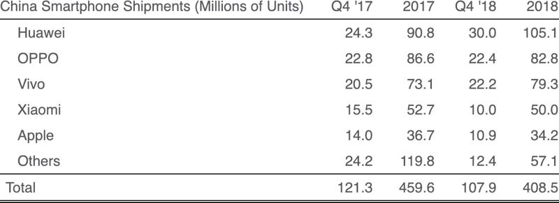 f8897f7cd75a46 For 2018 in total, Apple came in fifth in China, trailing behind the four  major Chinese smartphone vendors. Huawei was the number one vendor in  China, ...