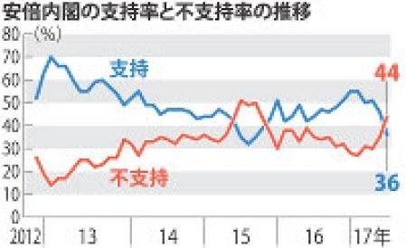 安倍内閣の支持率と不支持率の推移