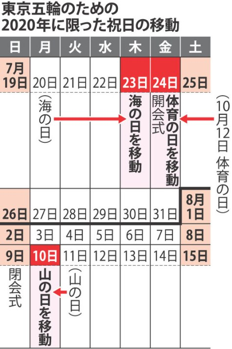 東京五輪のための2020年に限った祝日の移動