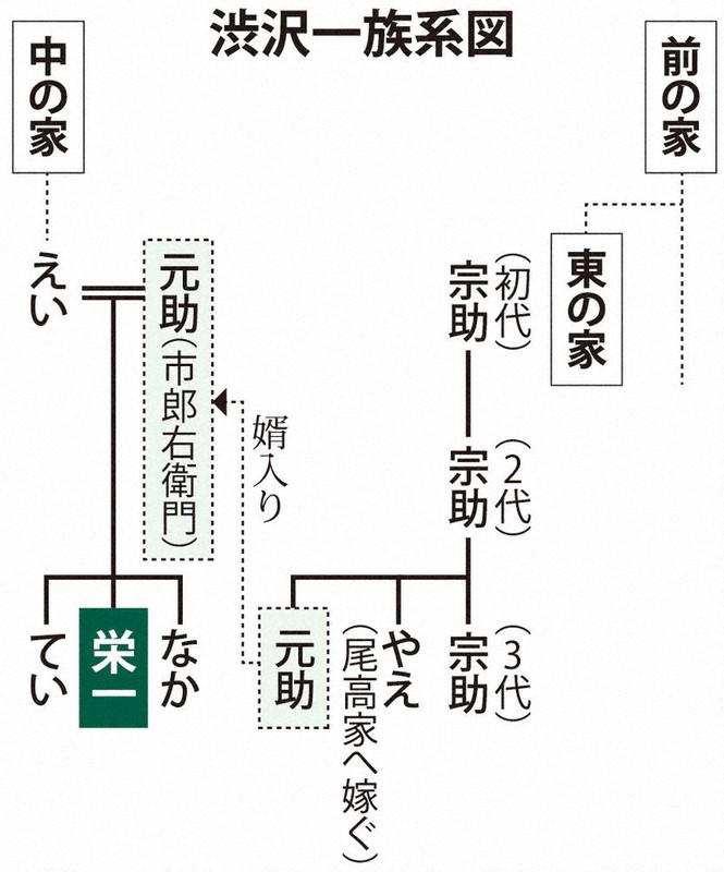 「渋沢家 中ん家 相関図」の画像検索結果