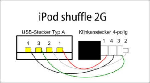 Homemade USB cable for the new iPod shuffle | Make: on usb host, usb diagram, usb standards, usb trigger, usb server, usb data,