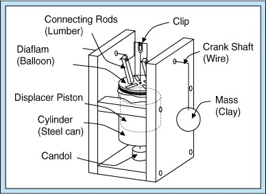 ross yoke analysis for stirling engines make how to make a stirling engine from a can link