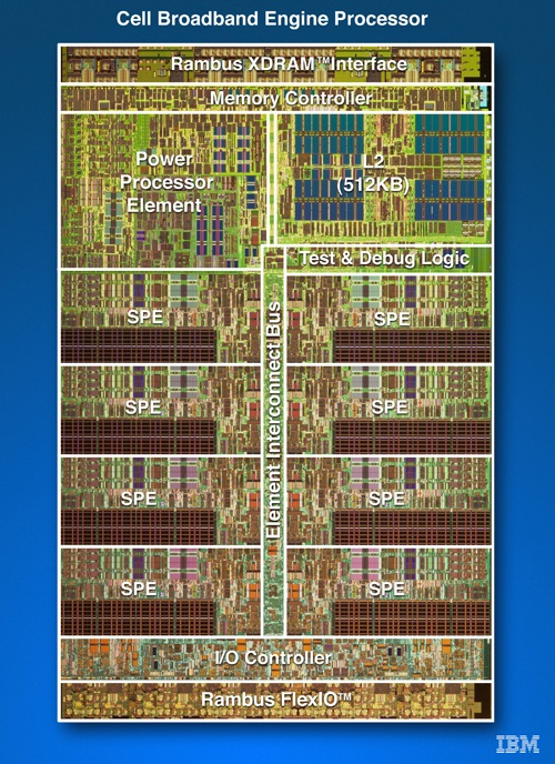 Cell Broadband Engine Processor