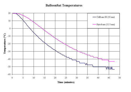 Balloon_Sat_Graphs.jpg
