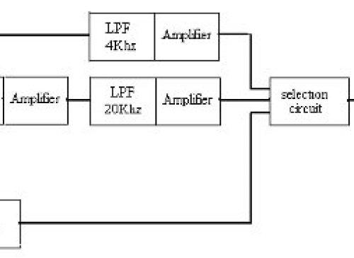 Laser Audio Transmitter