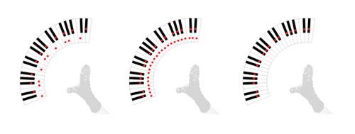 Singingsockpuppet Scale