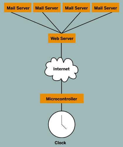 EmailMachine03.jpg