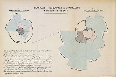Florence Nightingale The Passionate Statistician Old School Data