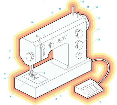 anatomy_of_a_sewing_machine_illo.jpg