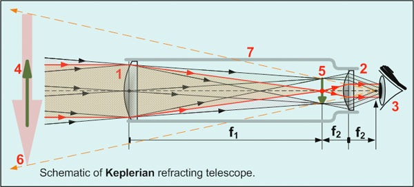 keplerianTelescope_cc.jpg