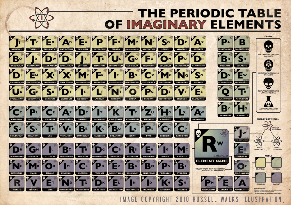 The periodic table of imaginary elements make russell walks wrote in to share his periodic table of imaginary elements poster which details 122 made up elements ranging from supermans kryptonite to urtaz