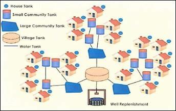 rainwaterharvestingBP1.jpg