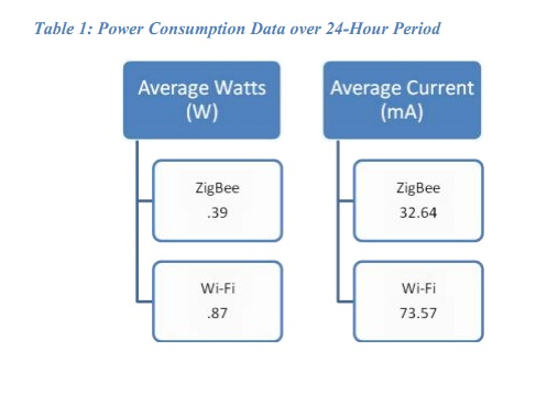 Ge-Whitepaper-Zigbee-Powerconsumption-Table1