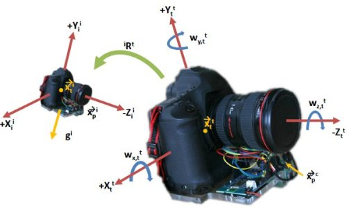 image-deblurring-camera-axes.jpg