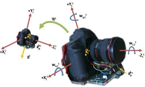 image-deblurring-camera-axes.jpg