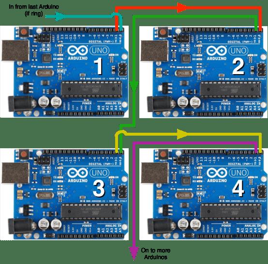 ArduinoChainedSerial