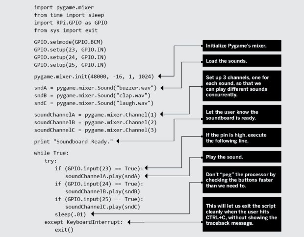 M33-raspi-code-diagram