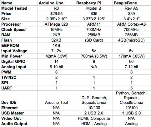 Arduino Uno vs BeagleBone vs Raspberry Pi | Make: