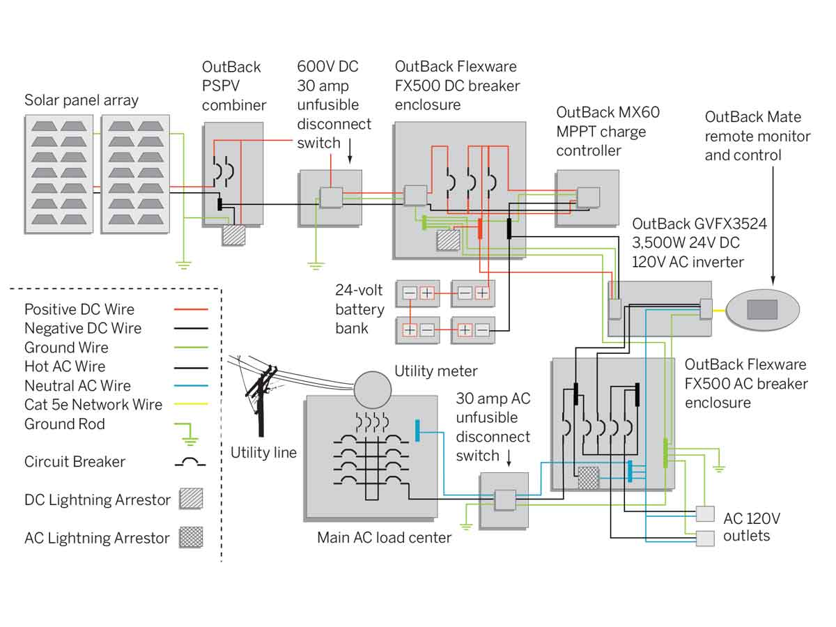 Outback Solar Wiring Diagram Creative Templates Radian Diagrams Inverter Library Panel 12 Volt