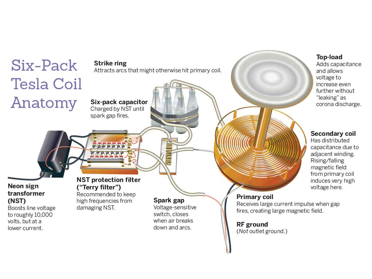 Tesla Coil With A Six Pack Capacitor Make 7 Round Wiring Diagram Break Away Since Both Tank Circuit And Secondary Are Tuned To The Same Frequency They Pass Energy Back Forth When Struck An Electric Impulse