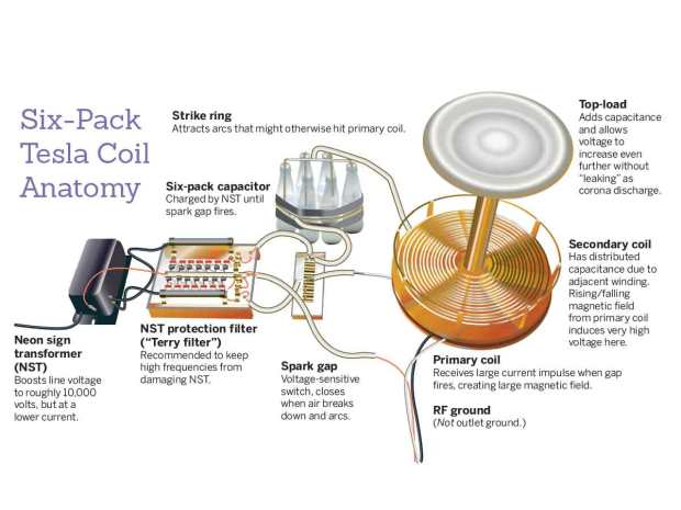 Tesla Coil Anatomy Diagram v2
