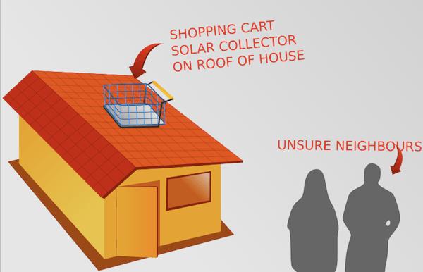 shoppingcartsolarcollector
