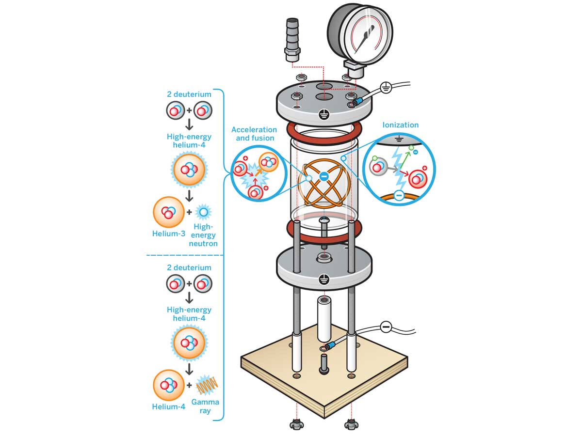 Build A Nuclear Fusor Make Pro Team Vacuum Wiring Diagram The Typical Farnsworth Hirsch Has Two Concentric Electrical Grids Inside Chamber An Inner Grid Charged To High Negative Potential