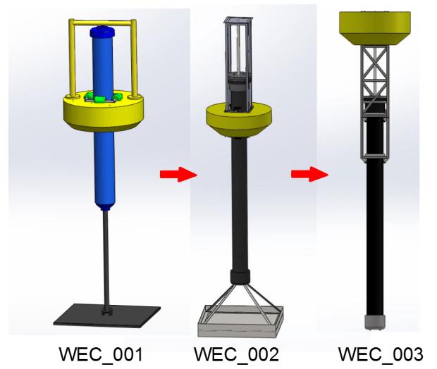 WEC_prototype development