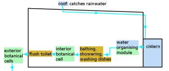 Earthship Water System. Photo: cc by-sa 3.0, KVDP