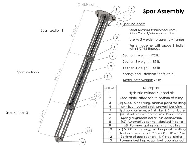 Final layout of spar assembly with part dimensions and names.