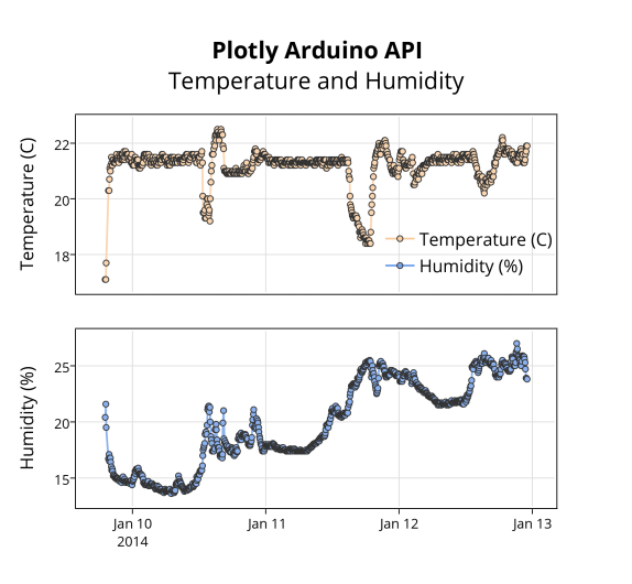 plotly_arduino_apitemperature_and_humidity (2)