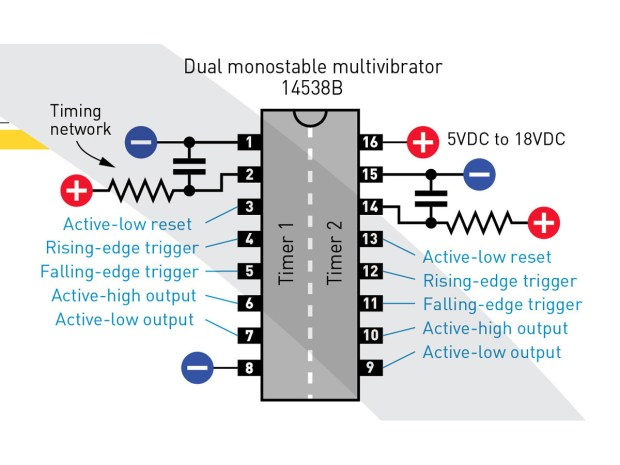 (C) The 14538B chip contains two monostable timers. Reset pins and falling-edge trigger pins must be tied to positive ower if they are not used. Unused rising-edge trigger pins must be grounded. Unused output pins must be left unconnected.