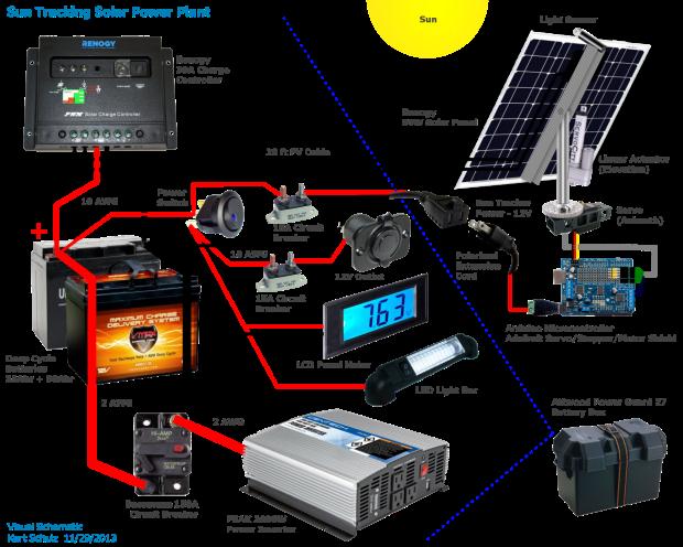 Mobile Solar Power Plant   Make: