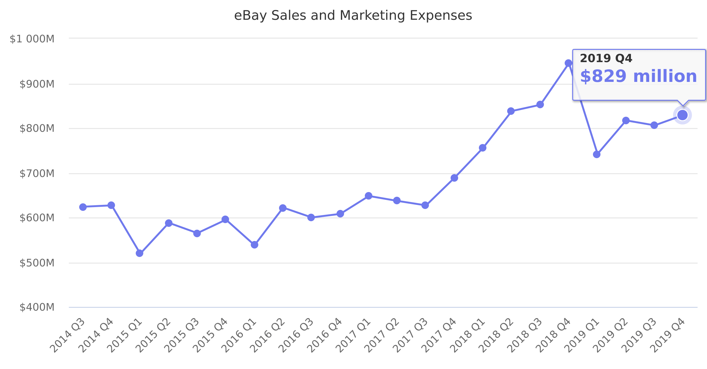 Ebay Sales And Marketing Expenses