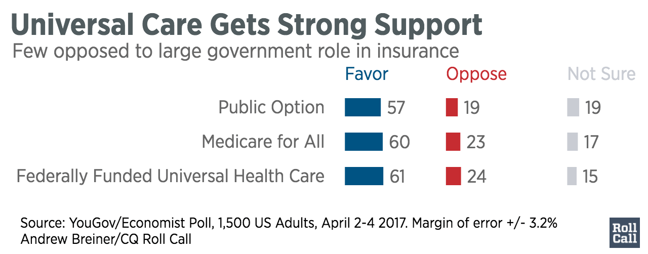 Universal_Care_Gets_Strong_Support_Favor_Oppose_Not_Sure_chartbuilder (2)