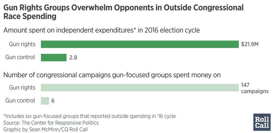 gun-overwhelm