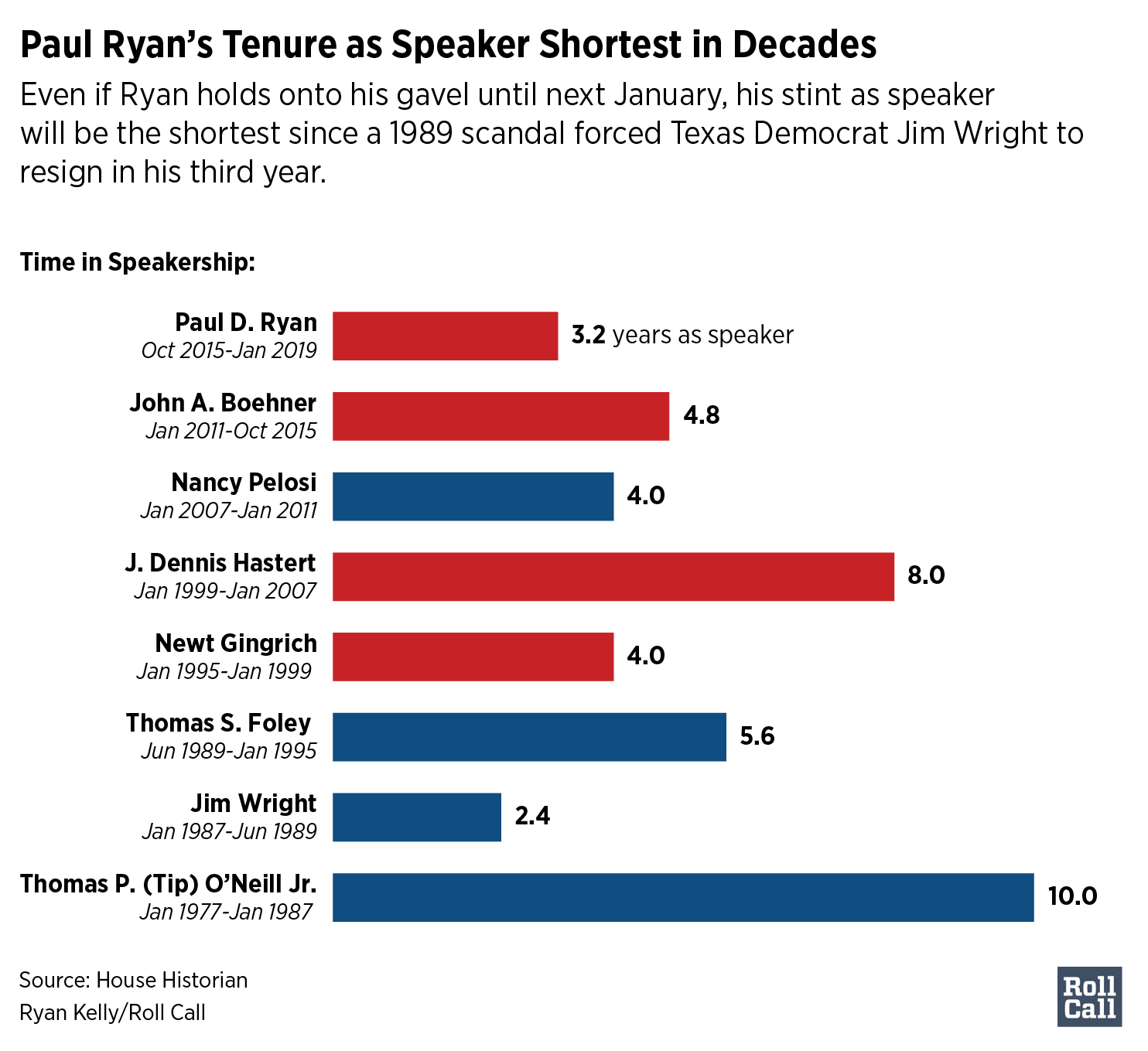 12Ryan-speakertenure2_Roll Call online