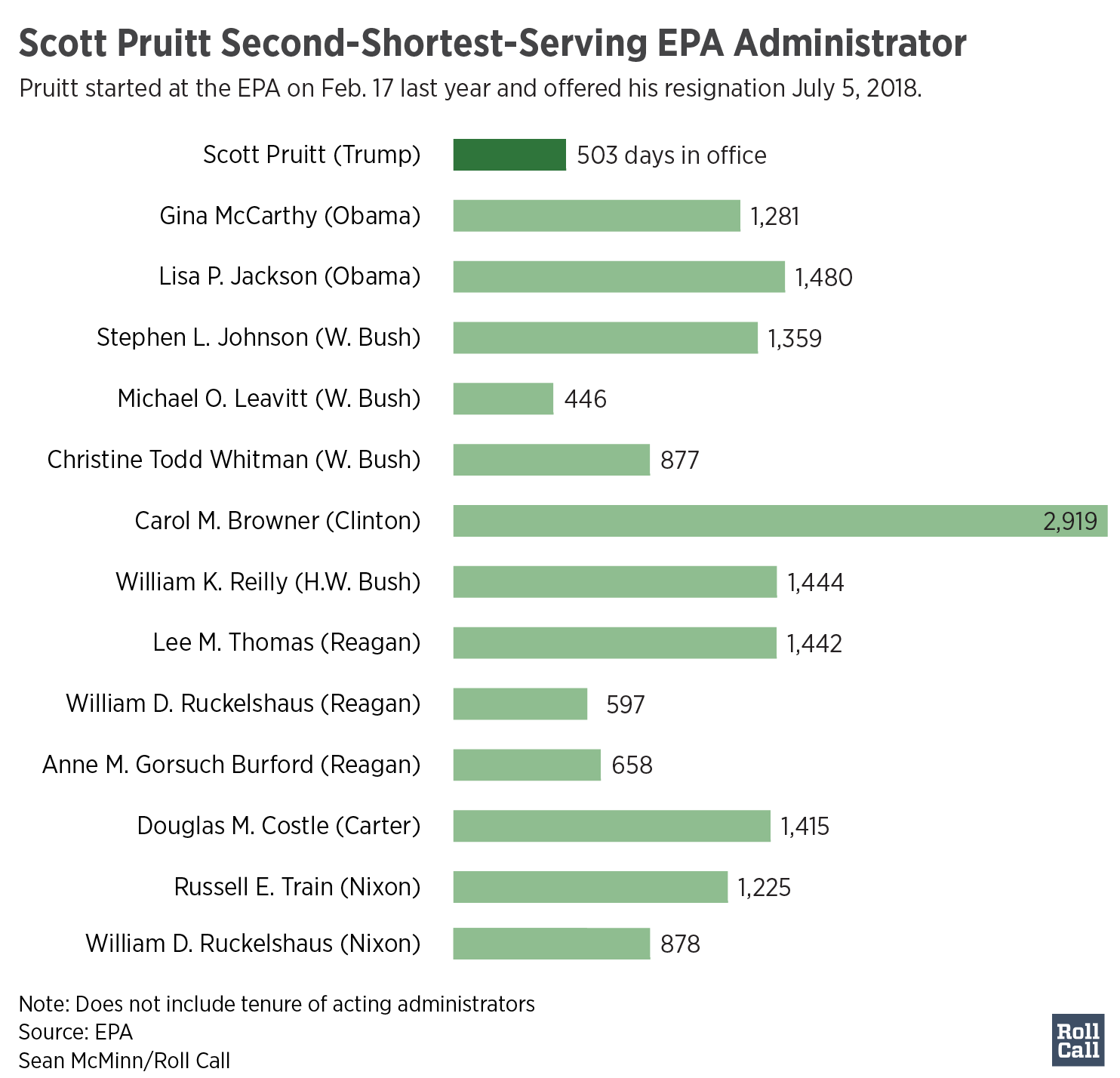 Pruitt_Second-Shortest_EPA_Administrator_time_chartbuilder-01 (2)