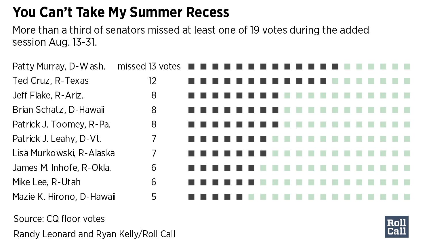 Missed Votes-01