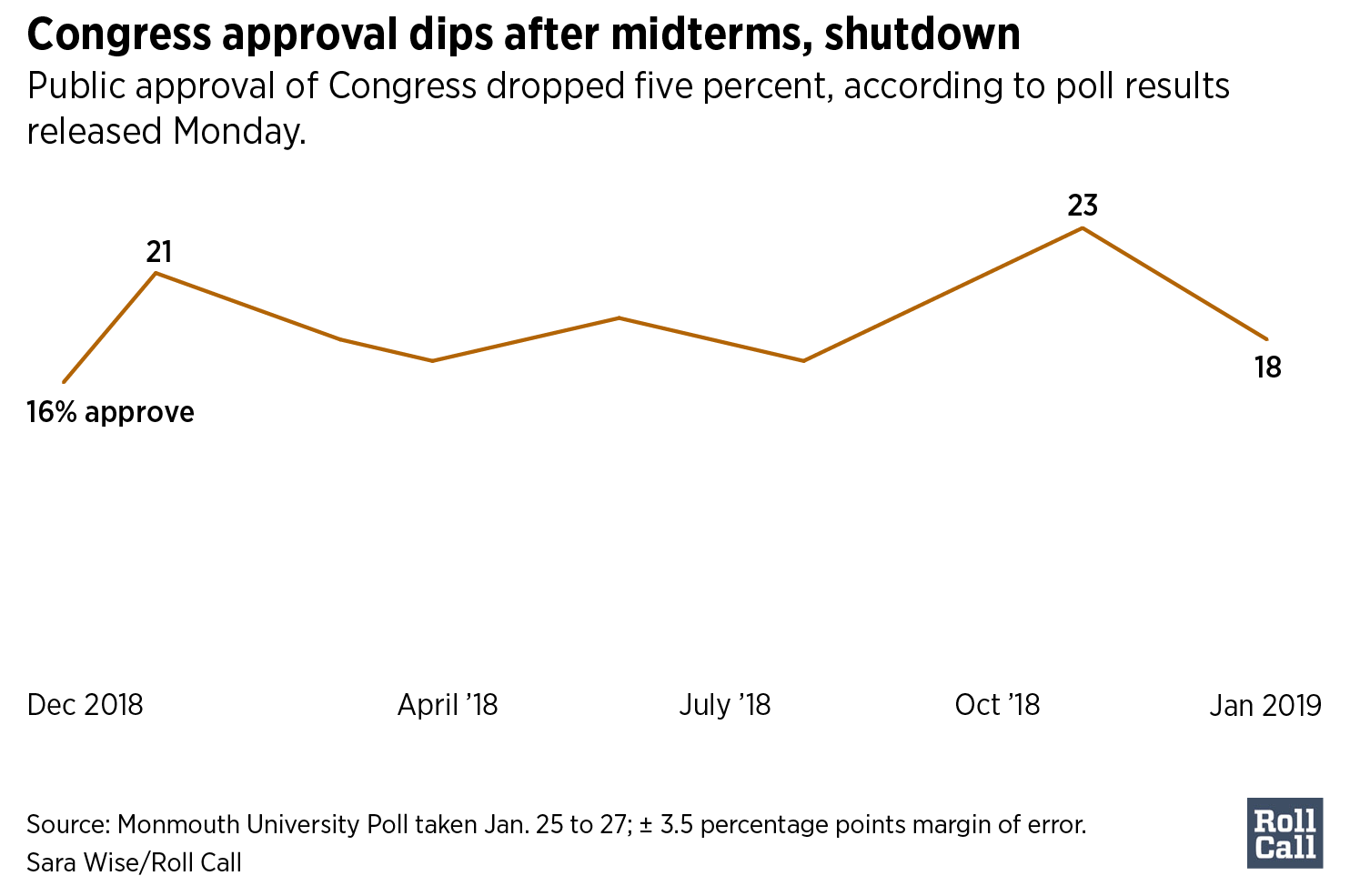 Congress approval dips after midterms, shutdown