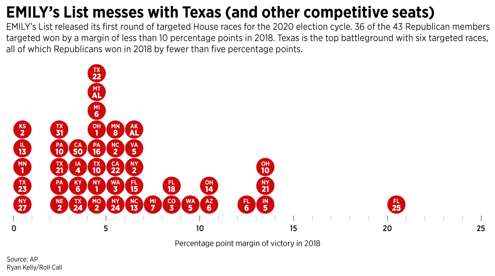 Graphic: EMILY's List messes with Texas (and other competitive seats