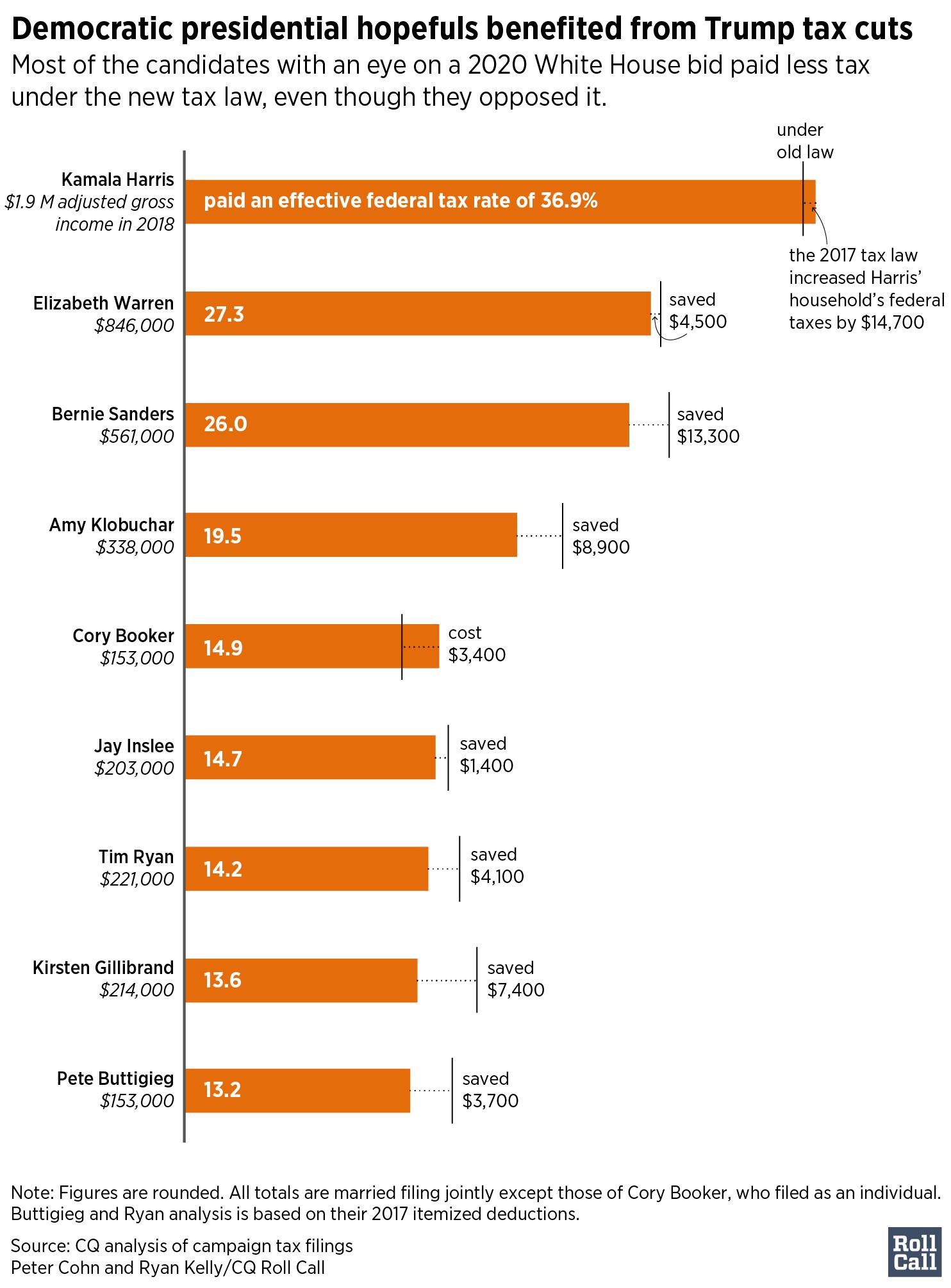 tax rates - bars (FRI)_RC_Artboard 1