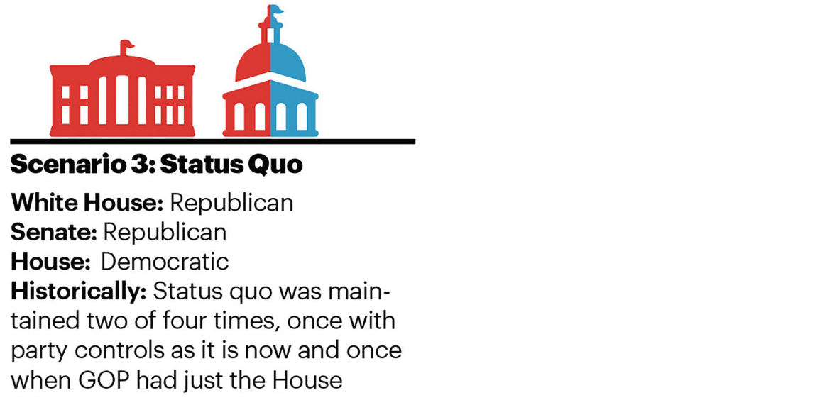 Scenario 3: Status Quo White House: Republican | Senate: Republican | House: Democratic Historically: Status quo was maintained two of four times, once with party controls as it is now and once when GOP had just the House
