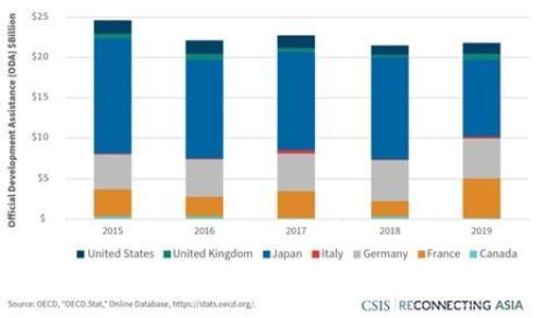 G7 infrastructure development assistance