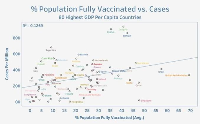 Vaccinated vs Cases Intl